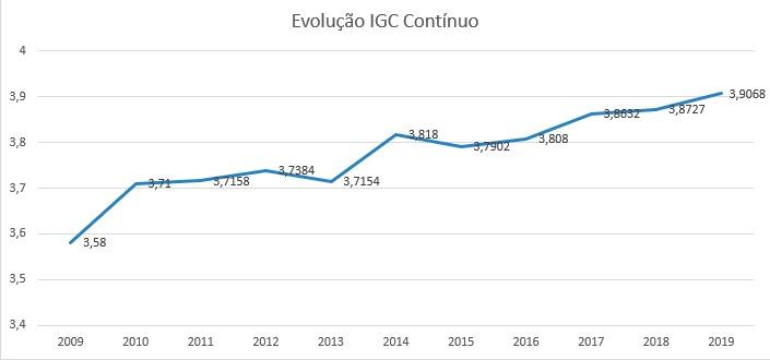 evolução-igc