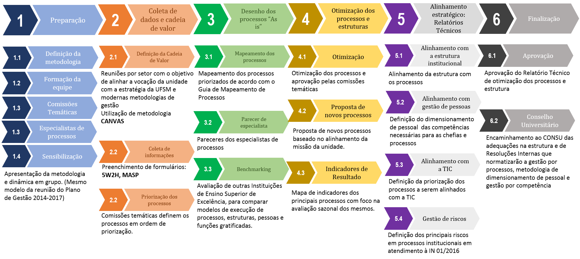 Infográfico que apresenta seis fases. A primeira, preparação, a segunda, coleta de dados e cadeia de valor, a terceira, desenho dos processos