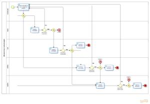 Fluxograma de alteração de fases e metas do projeto