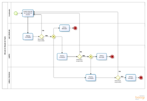 Fluxograma de alteração de situação do projeto