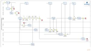 Imagem de um fluxograma de registro de projetos de desenvolvimento institucional