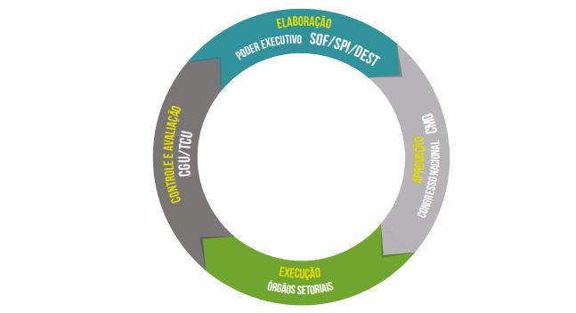 Imagem de um ciclo dividido em 4 etapas e seus respectivos responsáveis: controle e avaliação (CGU/TCU); elaboração (poder executivo SOF/SPI/DEST); aprovação (congresso nacional CMO); execução (órgãos setoriais).
