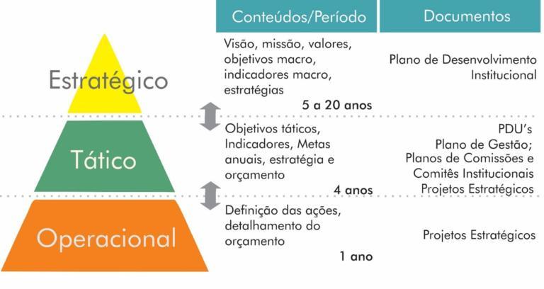 """Gráfico em pirâmide em laranja, verde e amarelo. Laranja: """"Operacional > Definição das ações, detalhamento do orçamento > 1 ano > Projetos Estratégicos""""; Quadrado verde: """"Tático > Objetivos táticos, indicadores, metas anuais, estratégia e orçamento > 4 anos > PDU's, Plano de gestão, Planos de comissões e comitês institucionais, projetos estratégicos"""". Quadrado amarelo: """"Estratégico > Visão, missão, valores, objetivos macro, indicadores macro, estratégias > 5 a 20 anos > Plano de desenvolvimento institucional""""."""