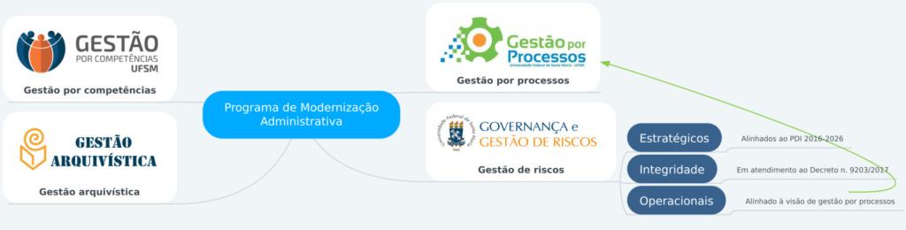 """Fundo cinza. Quadrado azul: """"Programa de Modernização Administrativa"""". Ramificações saindo do quadro: """"Gestão por competências"""", """"Gestão arquivística"""", """"Gestão por processos"""", """"Governança e gestão de riscos"""". Há também quadrados azuis: """"Estratégicos > Alinhados ao PDI 2016-2026"""", """"Integridade > Em atendimento ao decreto número 9203/2017"""" e """"Operacionais > Alinhado à visão gestão por processos""""."""