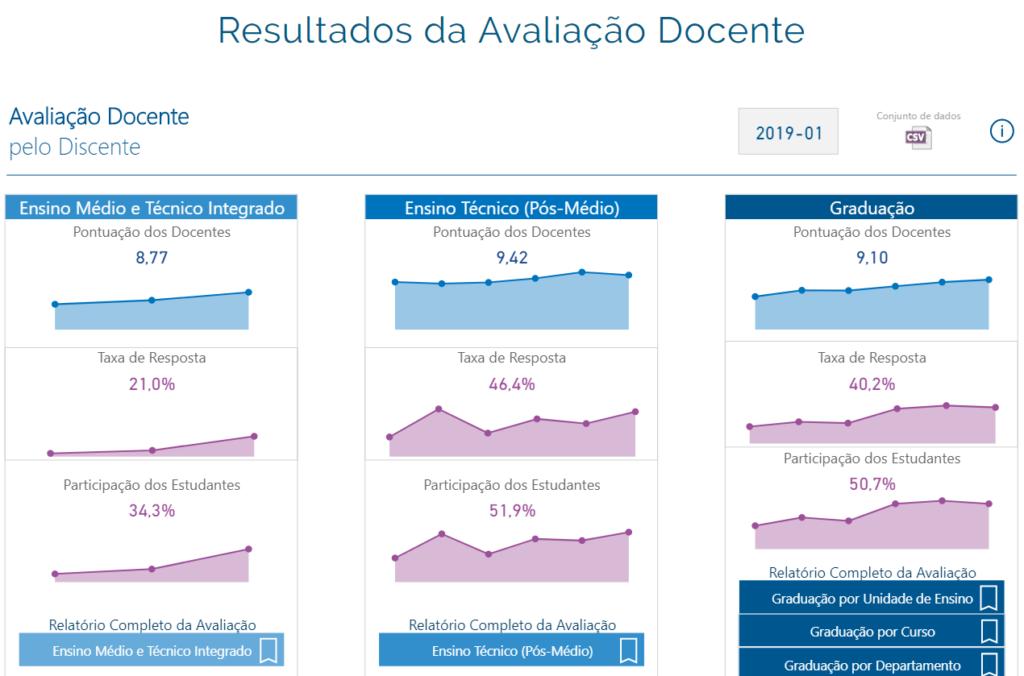Gráfico dos Resultados da Avaliação Docente.
