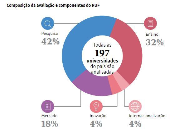 """Fundo branco, como gráfico rosa, azul, roxo, e os dados, escritos em cinza, """"Pesquisa 42%, Ensino 32%, Mercado 18%, Inovação 4%, Internacionalização 4%"""" e em preto, ao centro, a frase """"Todas as 197 universidades do país são analisadas"""""""