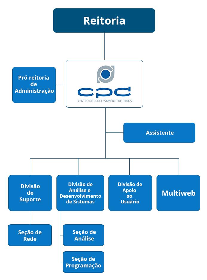Esquema estrutural do CPD