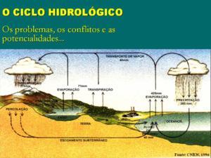figura ciclo hidrológico