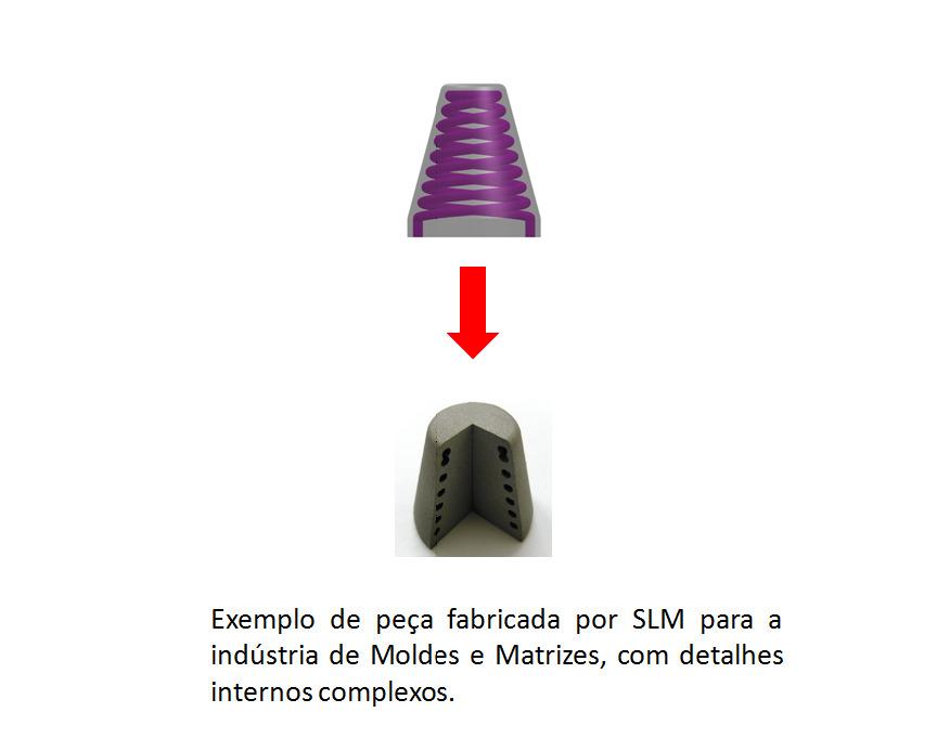 Exemplo SLM