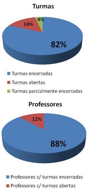 Encerramento do primeiro semestre letivo de 2012
