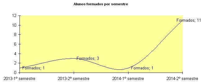 alunos formados por semestre