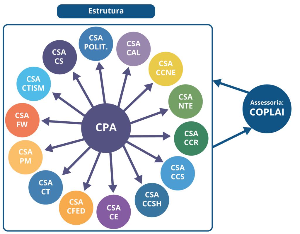 A CPA é ligada às unidades de ensino da UFSM.