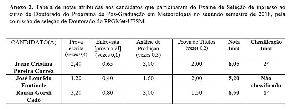 doutorado resultado