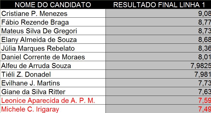 Resultado Linha1