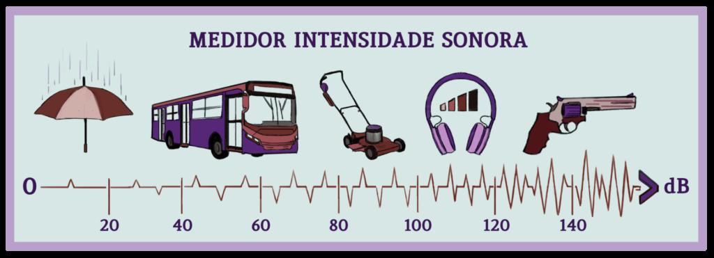 Ilustração de medidor de intensidade sonora. O ruído de chuva é de aproximadamente 20 dB; o de um ônibus 60 dB; o de um cortador de grama 90 dB; o de um fone de ouvido 110 dB; e o de um revólver 140 dB.