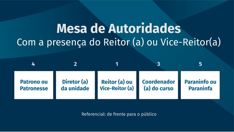 Mesa de autoridades com a presença do reitor. Da esquerda para a direita: patrono/patronesse, diretora (a) da unidade, reitor (a) ou vice-reitor (a), coordenador (a) do curso, paraninfo ou paraninfa