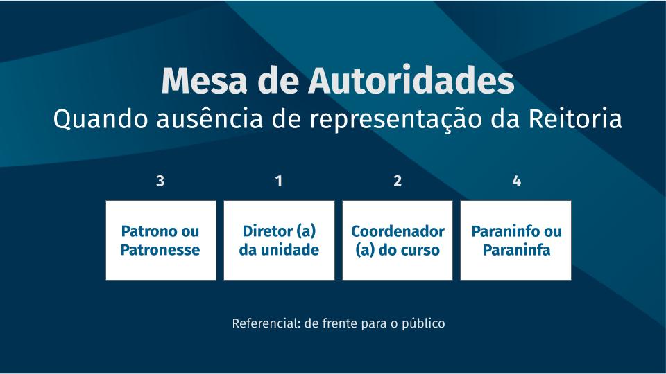 Mesa de autoridades quando ausência de representação da reitoria. Da esquerda para a direita: patrono/patronesse. diretor (a) de unidade, coordenador (a) do curso, paraninfo/paraninfa.